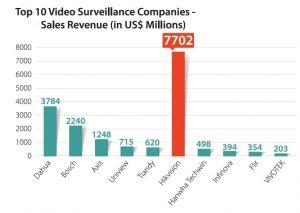 Топ 10 на компаниите за видеонаблюдение