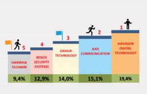 5-те най-добри lowlight камери за 2021 г.