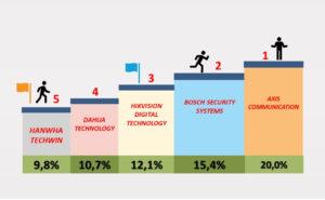 5-те най-добри cybersecurity камери за 2021 г.